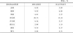 表5-9 新社会阶层和社会平均水平喜欢的运动类型比较
