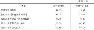 表6-48 新社会阶层的社会支持情况与社会平均水平的比较