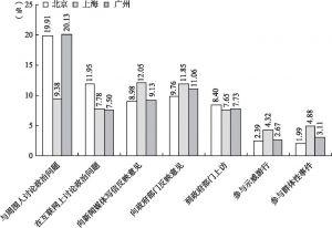 图7-2 北京、上海和广州新社会阶层的政治参与意愿比较