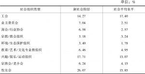 表7-7 新社会阶层的社会组织参与类型与社会平均水平的比较