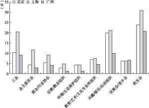 图7-3 北京、上海和广州新社会阶层的社会组织参与类型比较
