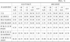 表7-14 新社会阶层与社会平均水平的社会组织参与频率比较