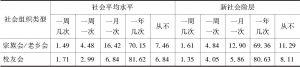 表7-14 新社会阶层与社会平均水平的社会组织参与频率比较-续表1