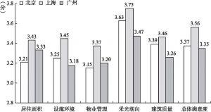 图8-1 北京、上海、广州新社会阶层的住房满意度均值比较