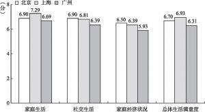 图8-2 北京、上海与广州新社会阶层的生活满意度均值比较