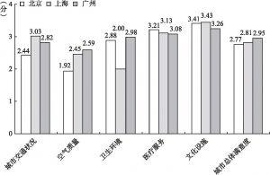 图8-3 北京、上海、广州新社会阶层的城市满意度比较
