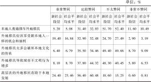表8-16 新社会阶层与社会平均水平的社会包容状况比较
