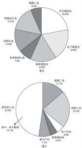 图4 2015年重庆、遵义产业结构对比