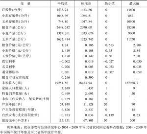 表1 各变量描述性统计