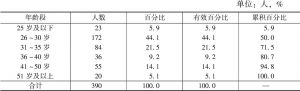 表4-5 年龄段分布