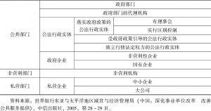 表6-1 国外社会组织类别划分