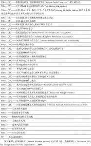 表6-2 美国免税机构
