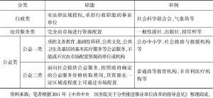 表6-3 事业单位分类