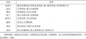 表6-4 典型国家的行政类事业单位