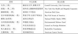 表6-5 美国部分知名非营利机构