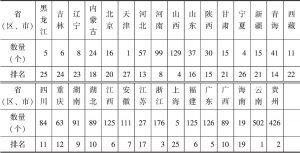 表一 中国传统村落名录分省(区、市)统计及排名