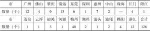 表二 中国传统村落名录中的广东村落分布