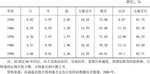 表4-1 富蕴各类牲畜所占比例