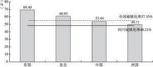 图4 2016年四川与全国及东部、中部、西部、东北地区城镇化率比较