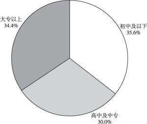 图2 返乡创业人员受教育程度结构