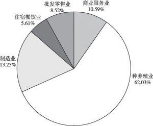 图3 返乡创业人员创业领域