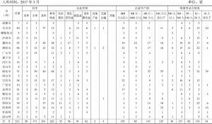 四川省农民工返乡创业明星数据库汇总