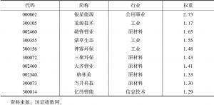 表3 十大权重股(截至2017年3月31日)