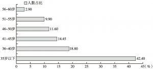 图1 全省在编职工年龄分布图
