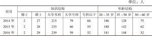 表2 天津市采供血机构人力资源配置情况