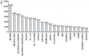 图3-15 北京交通大学发表文献的学科分布