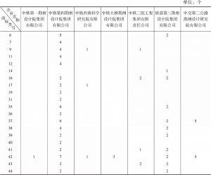 表4-3 勘察设计企业各商标类号对应的商标数量