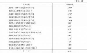 表4-4 勘察设计企业科研文献数量