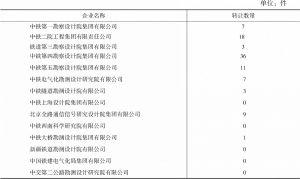 表4-6 勘察设计企业专利转让情况