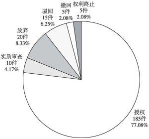 图4-3 中铁第一勘察设计院集团有限公司中国专利当前法律状态