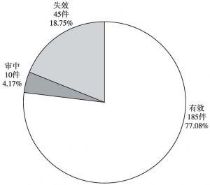 图4-4 中铁第一勘察设计院集团有限公司中国专利有效性