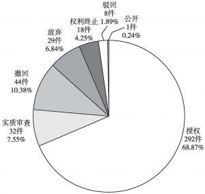 图4-8 中铁二院工程集团有限责任公司中国专利当前法律状态