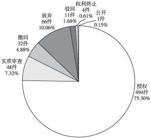 图4-18 中铁第四勘察设计院集团有限公司中国专利当前法律状态