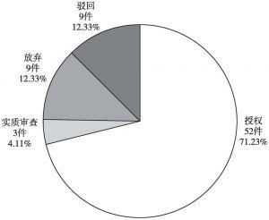 图4-23 中铁第五勘察设计院集团有限公司中国专利当前法律状态