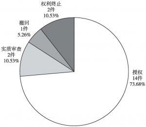 图4-28 中铁电气化勘测设计研究院有限公司中国专利当前法律状态