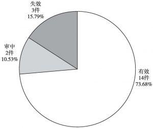 图4-29 中铁电气化勘测设计研究院有限公司中国专利有效性