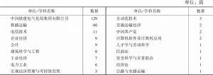 表4-19 中国铁建电气化局集团有限公司发表文献的学科分布