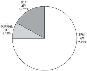 图4-33 中国铁建电气化局集团有限公司中国专利当前法律状态