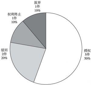 图4-37 中交第二公路勘察设计研究院有限公司中国专利当前法律状态