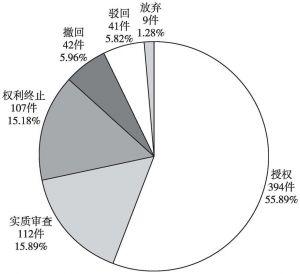 图7-41 中国通号公司中国专利当前法律状态