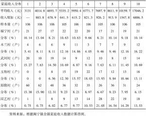 表8 收入十等分组的平均收入和分布