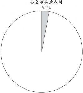 图1 临沂市社会组织分类情况