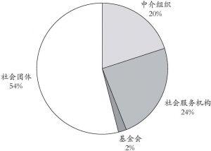 图3 临沂市社会组织联合会类别统计