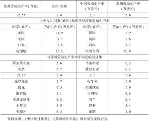 表8-5 2016年苏州劳动生产率概况