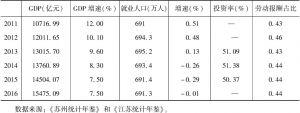 表8-10 苏州近年来主要经济指标概况
