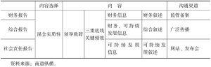 表13-1 财务报告、综合报告、社会责任报告的区别